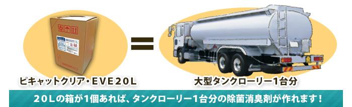 20Lの箱1つで、大型タンクローリー1台分の20,000Lが作れる