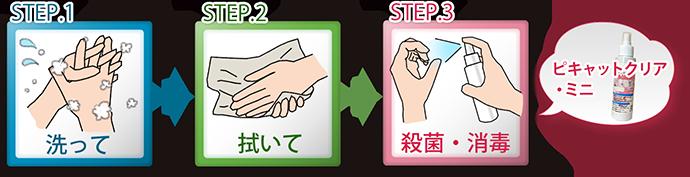 手洗いの正しい手順